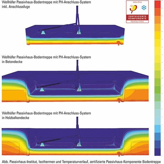 Isothermen für Passivhaus - Bodentreppen Verarbeitung