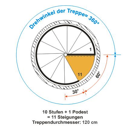 Drehwinkel Spindeltreppe Econ FX-VZ