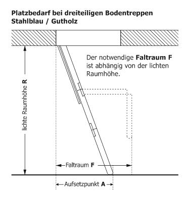 Platzbedarf Passivhaus-Bodentreppe Gutholz