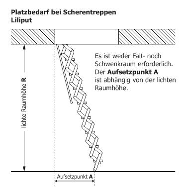 Platzbedarf Passivhaus-Bodentreppe Liliput