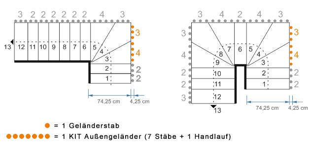 Kit Geländerstäbe für Mittelholmtreppe Stilo 70