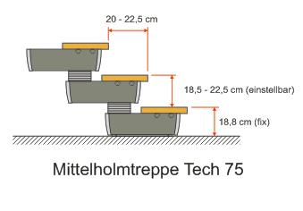 Mittelholmtreppe Tech 75 Steigungshöhen und Auftrittstiefen