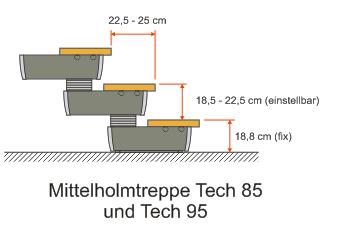 Mittelholmtreppe Tech 85 und Tech 95 Steigungshöhen und Auftrittstiefen