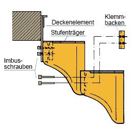 Montage Deckenelement Topstar Mittelholmtreppe A260