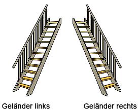 Geländer Wangentreppe Topstep